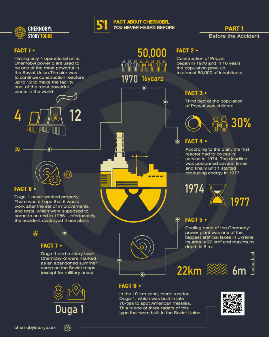 51 Fact About Chernobyl - Part 1