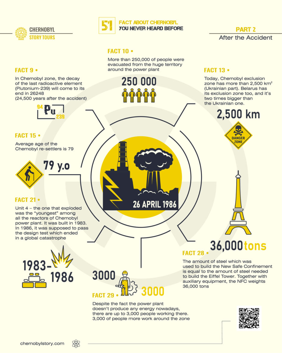 51 Fact About Chernobyl - Part 2
